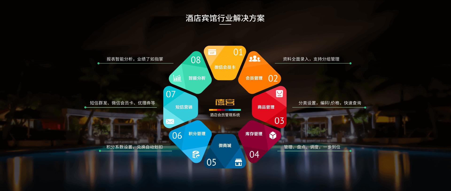 餐饮酒店会员系统方案(图2)